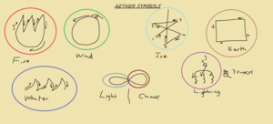 How to sign Aether Symbols